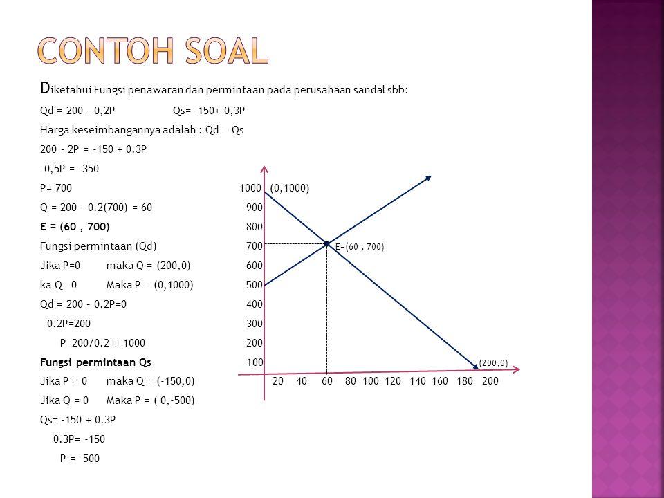 CONTOH SOAL Diketahui Fungsi penawaran dan permintaan pada perusahaan sandal sbb: Qd = 200 – 0,2P Qs= -150+ 0,3P.
