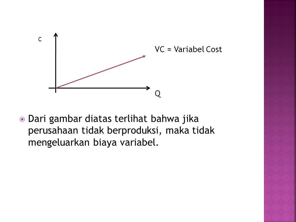 C VC = Variabel Cost. Q.
