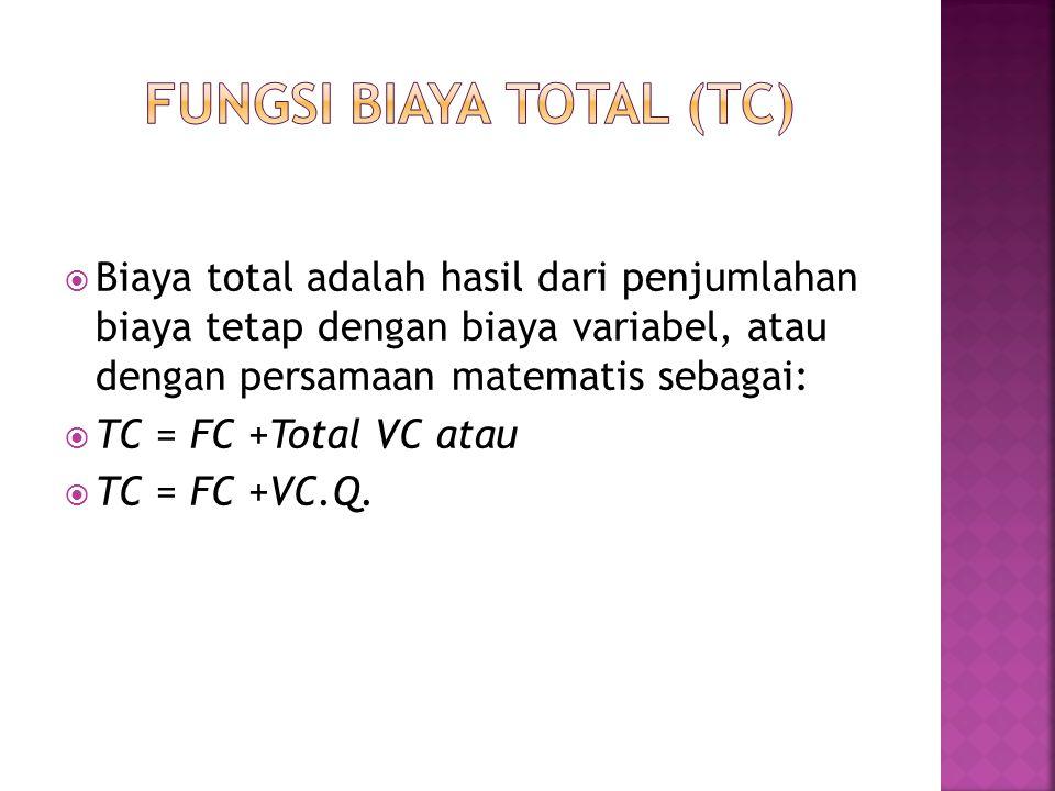 Fungsi biaya total (tc)