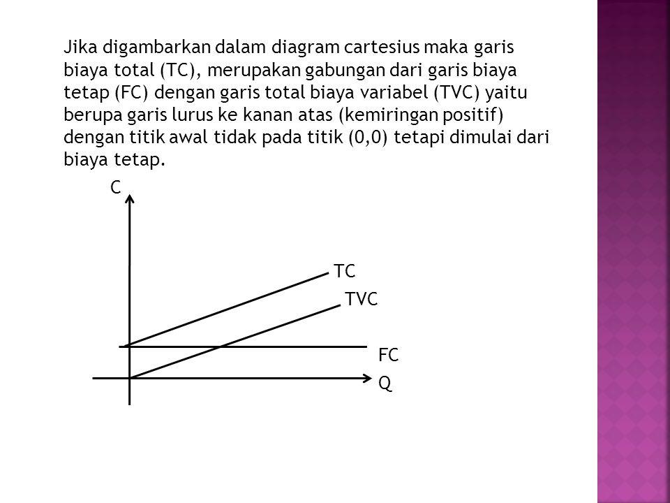 Jika digambarkan dalam diagram cartesius maka garis biaya total (TC), merupakan gabungan dari garis biaya tetap (FC) dengan garis total biaya variabel (TVC) yaitu berupa garis lurus ke kanan atas (kemiringan positif) dengan titik awal tidak pada titik (0,0) tetapi dimulai dari biaya tetap.
