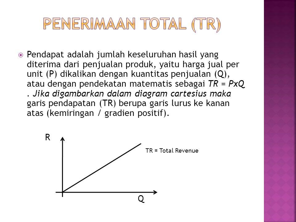 Penerimaan total (tr)