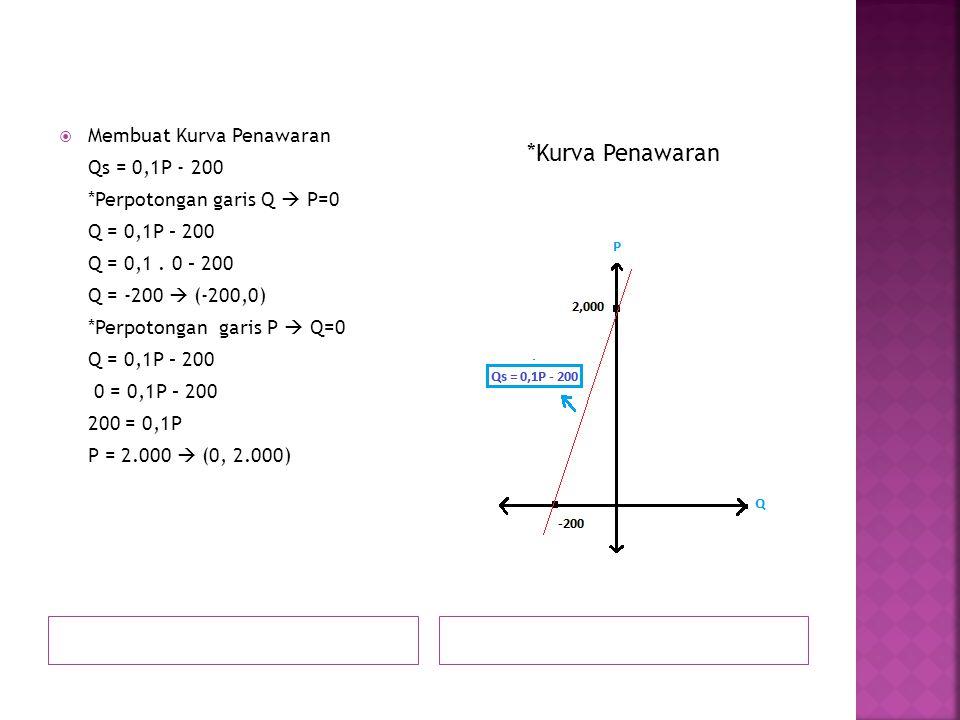 *Kurva Penawaran Membuat Kurva Penawaran Qs = 0,1P - 200