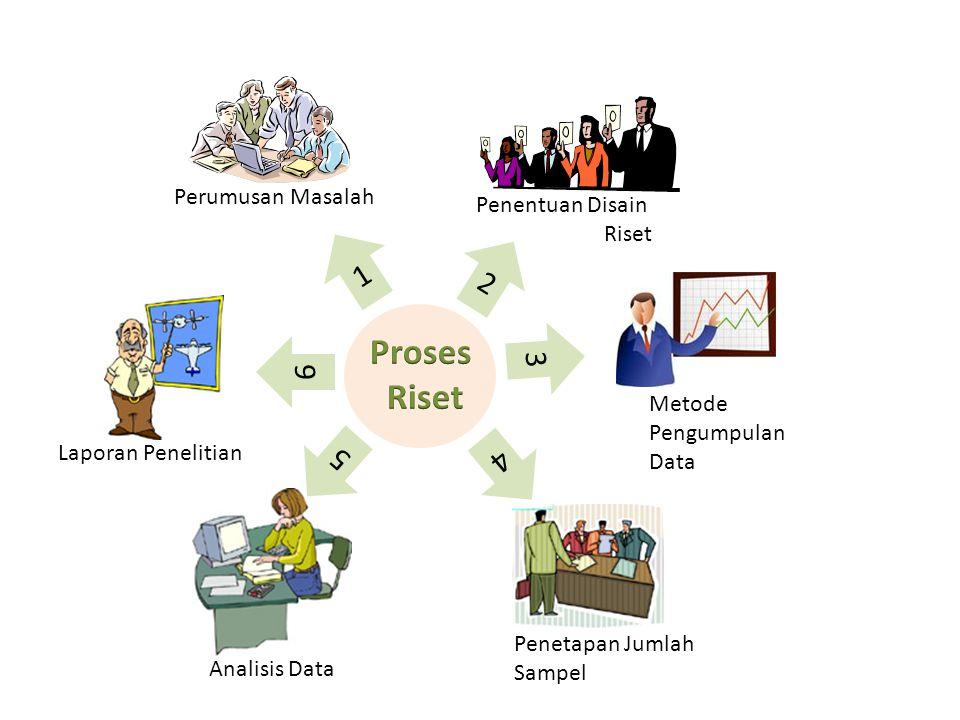 Proses Riset 1 2 3 6 5 4 Perumusan Masalah Penentuan Disain Riset