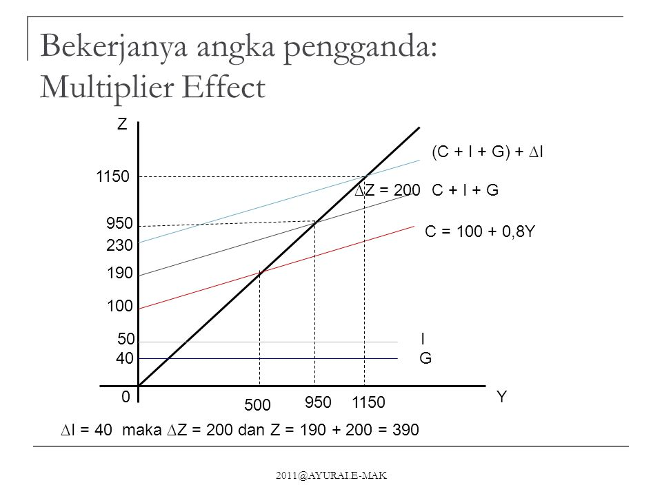 Bekerjanya angka pengganda: Multiplier Effect