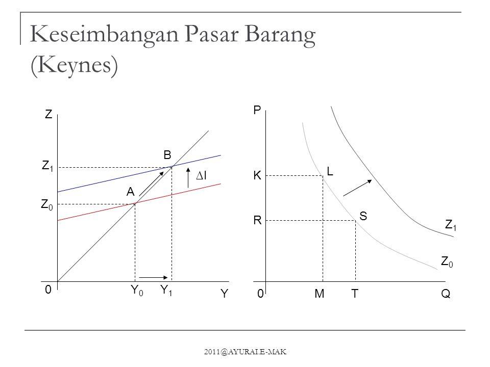 Keseimbangan Pasar Barang (Keynes)