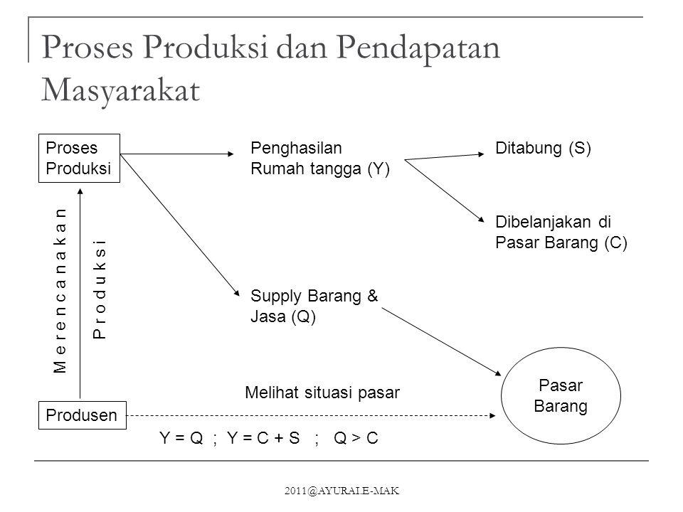 Proses Produksi dan Pendapatan Masyarakat