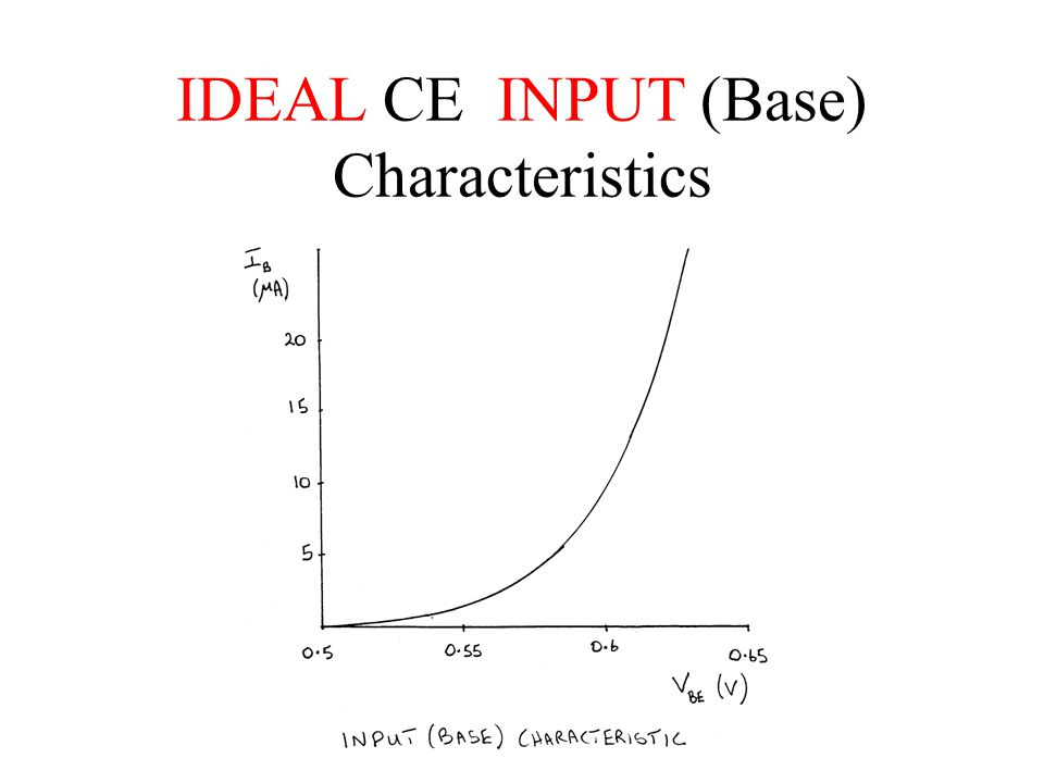 IDEAL CE INPUT (Base) Characteristics