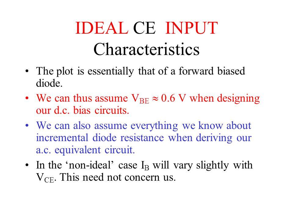 IDEAL CE INPUT Characteristics