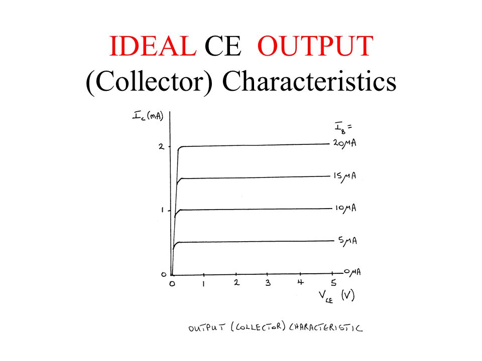 IDEAL CE OUTPUT (Collector) Characteristics