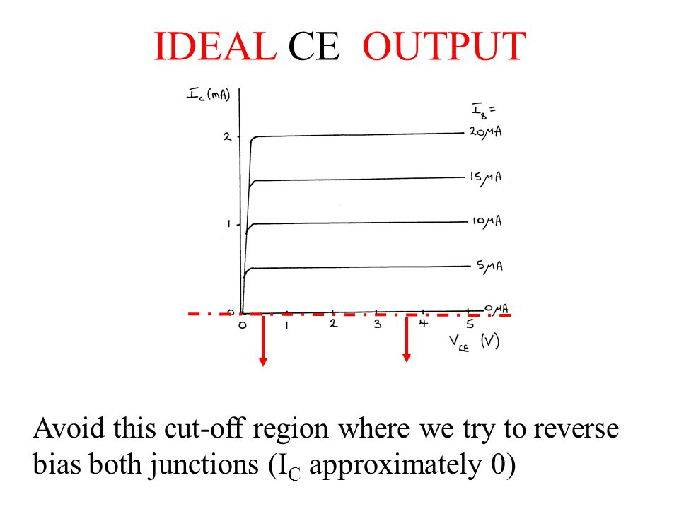 IDEAL CE OUTPUT Avoid this cut-off region where we try to reverse bias both junctions (IC approximately 0)