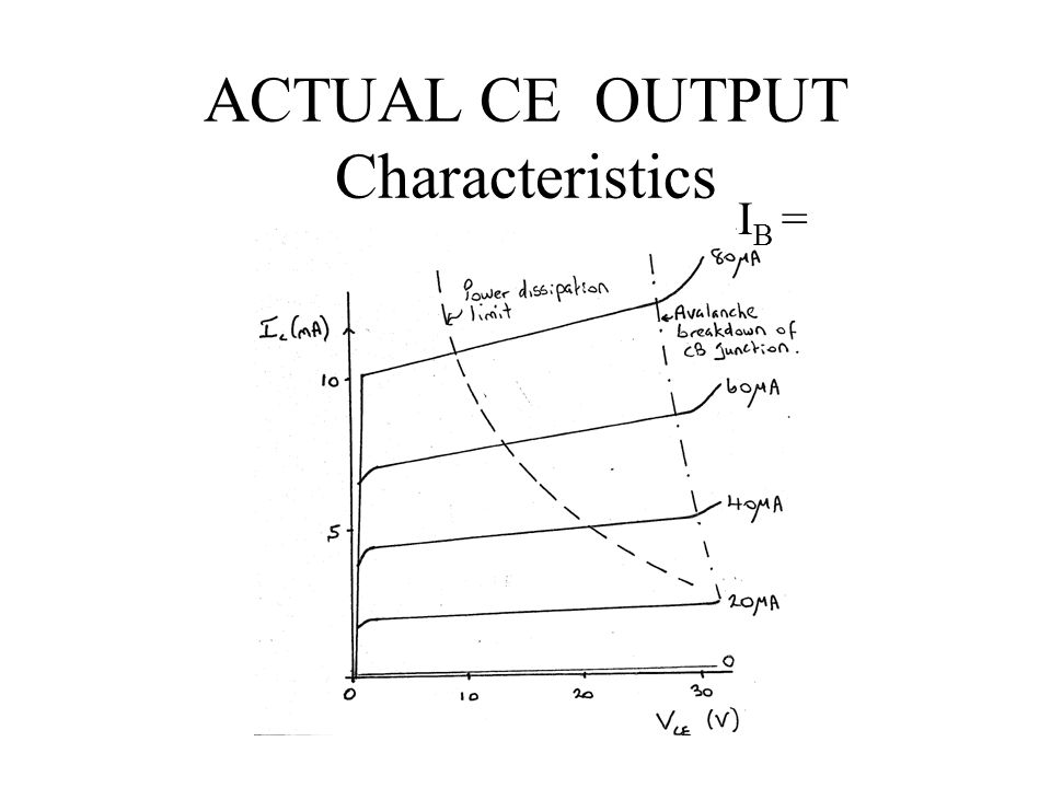 ACTUAL CE OUTPUT Characteristics