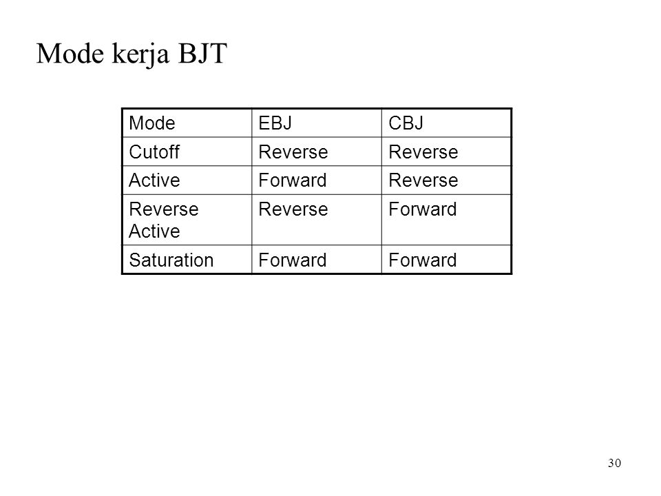 Mode kerja BJT Mode EBJ CBJ Cutoff Reverse Active Forward