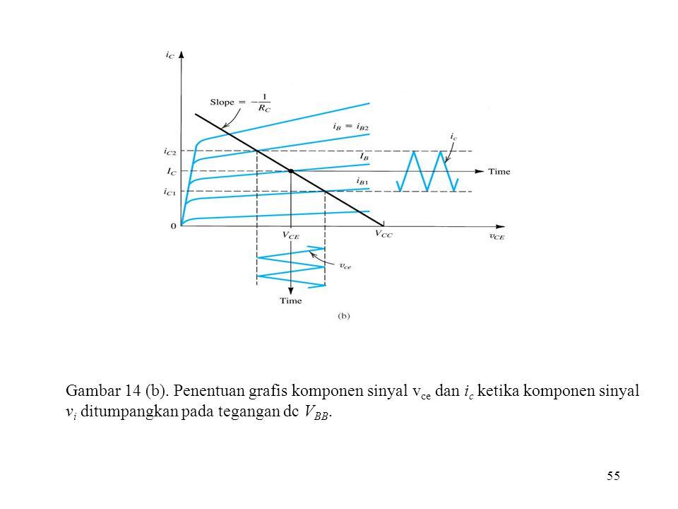 Gambar 14 (b).