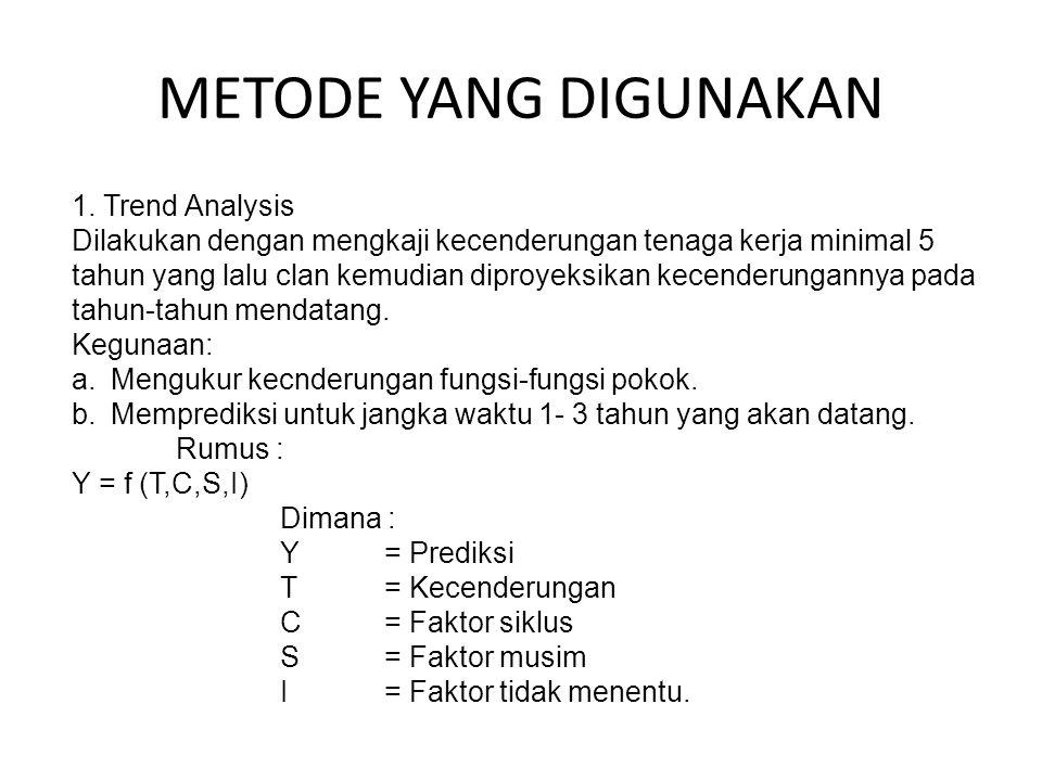 METODE YANG DIGUNAKAN 1. Trend Analysis