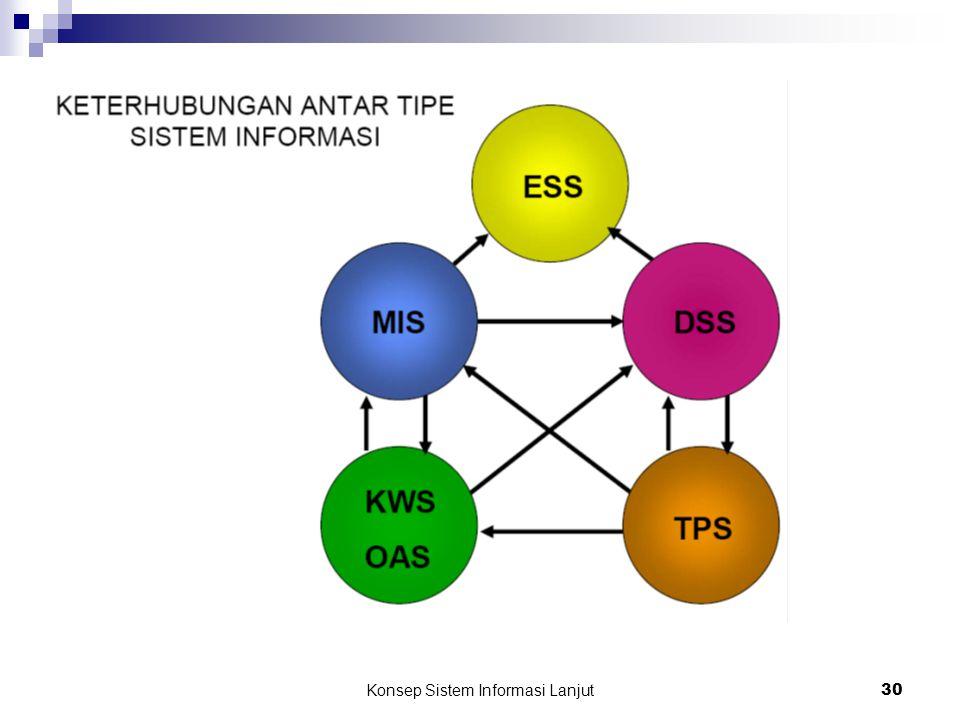 Konsep Sistem Informasi Lanjut