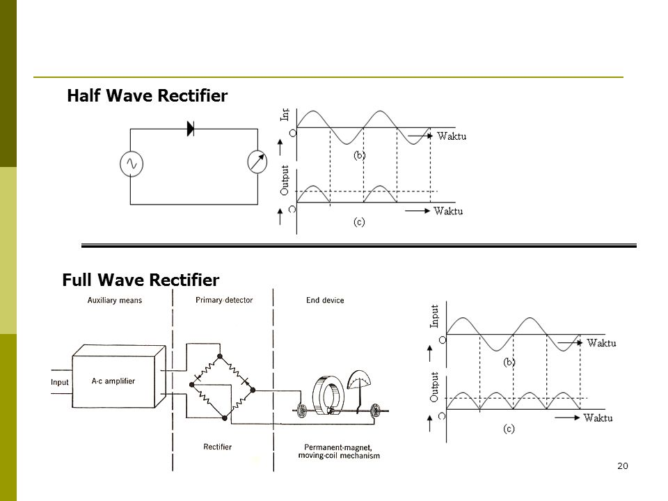 Half Wave Rectifier Full Wave Rectifier