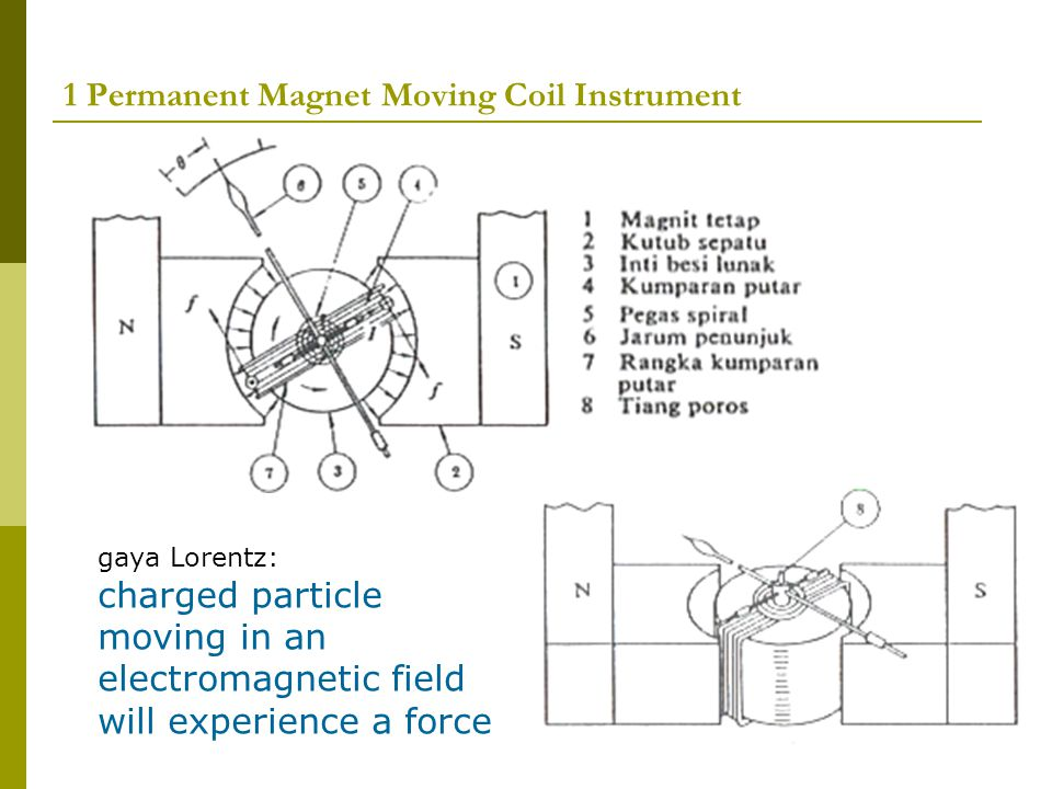 1 Permanent Magnet Moving Coil Instrument