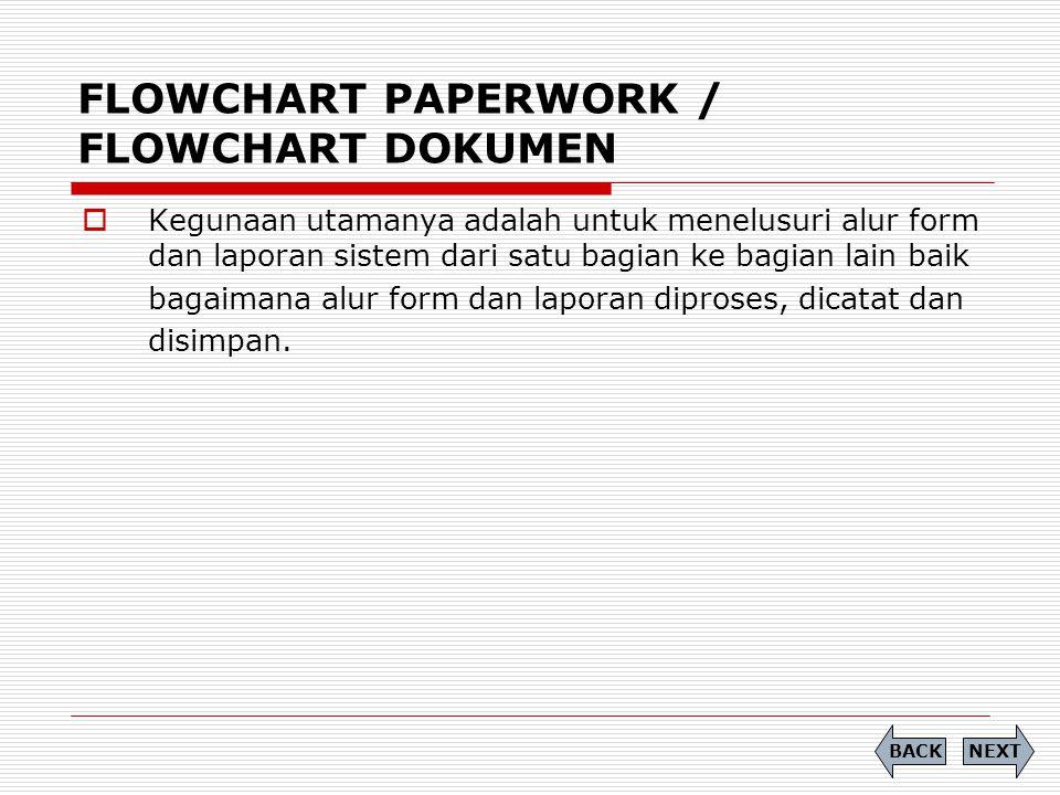 FLOWCHART PAPERWORK / FLOWCHART DOKUMEN