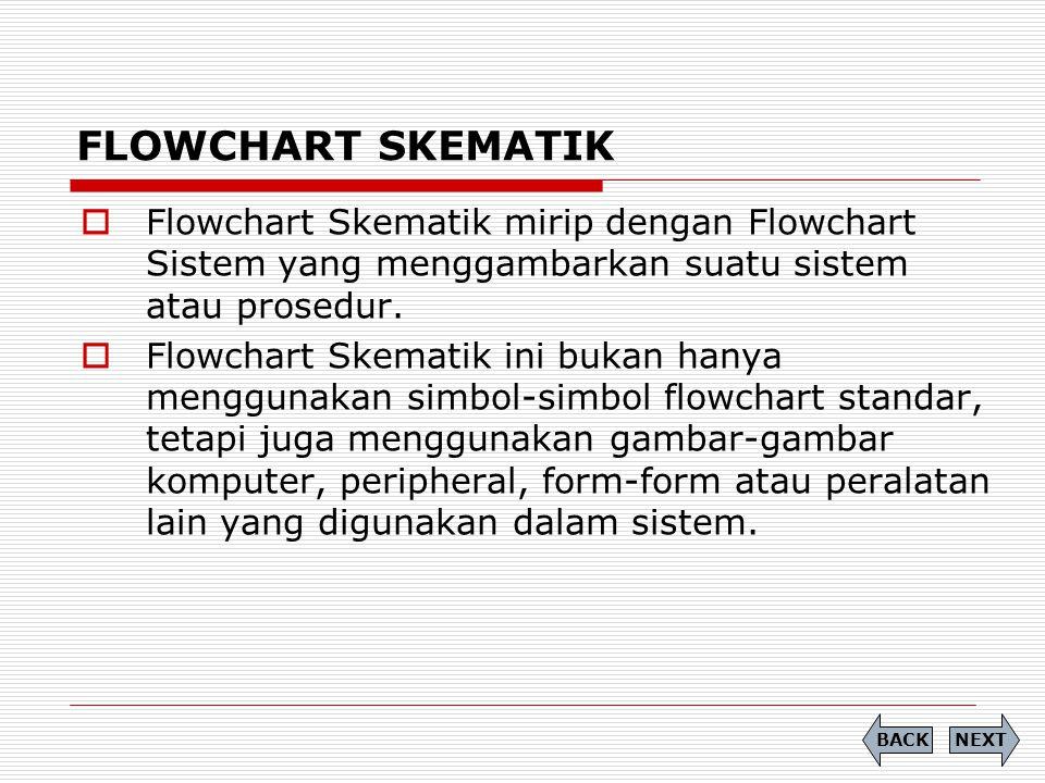 FLOWCHART SKEMATIK Flowchart Skematik mirip dengan Flowchart Sistem yang menggambarkan suatu sistem atau prosedur.