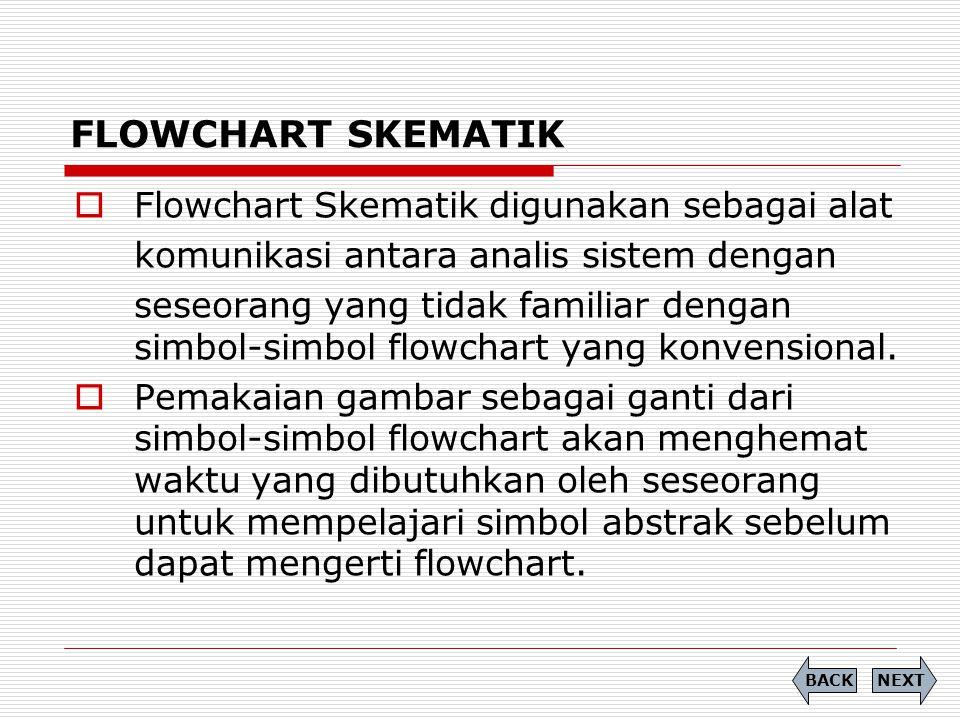 FLOWCHART SKEMATIK Flowchart Skematik digunakan sebagai alat
