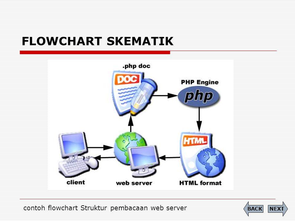 contoh flowchart Struktur pembacaan web server
