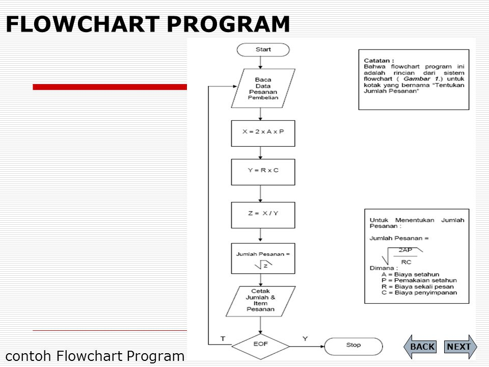 FLOWCHART PROGRAM BACK NEXT contoh Flowchart Program
