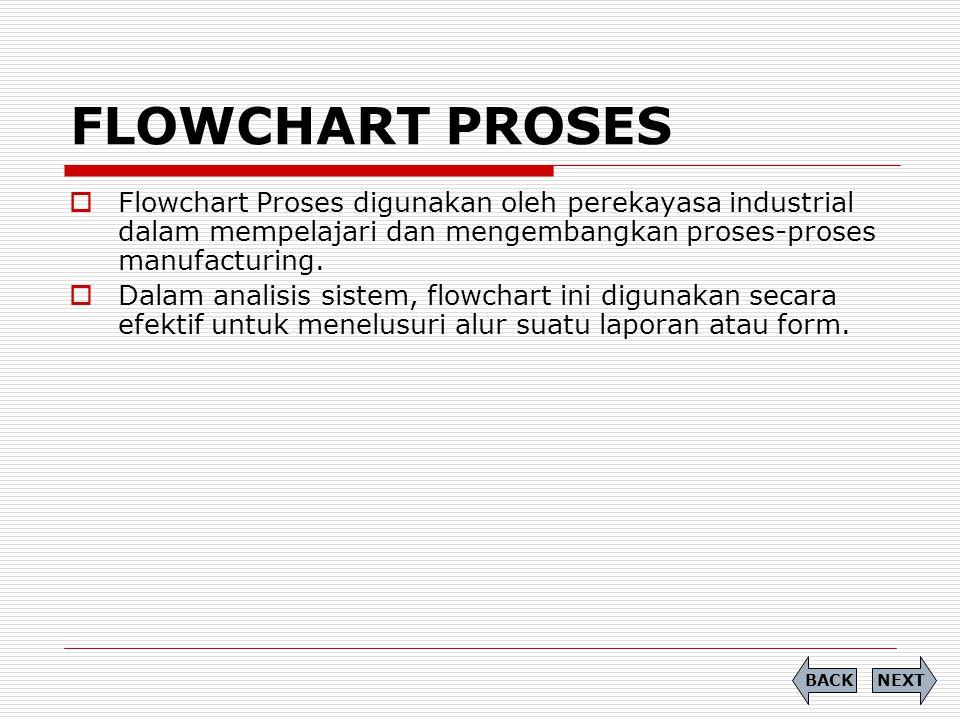 FLOWCHART PROSES Flowchart Proses digunakan oleh perekayasa industrial dalam mempelajari dan mengembangkan proses-proses manufacturing.