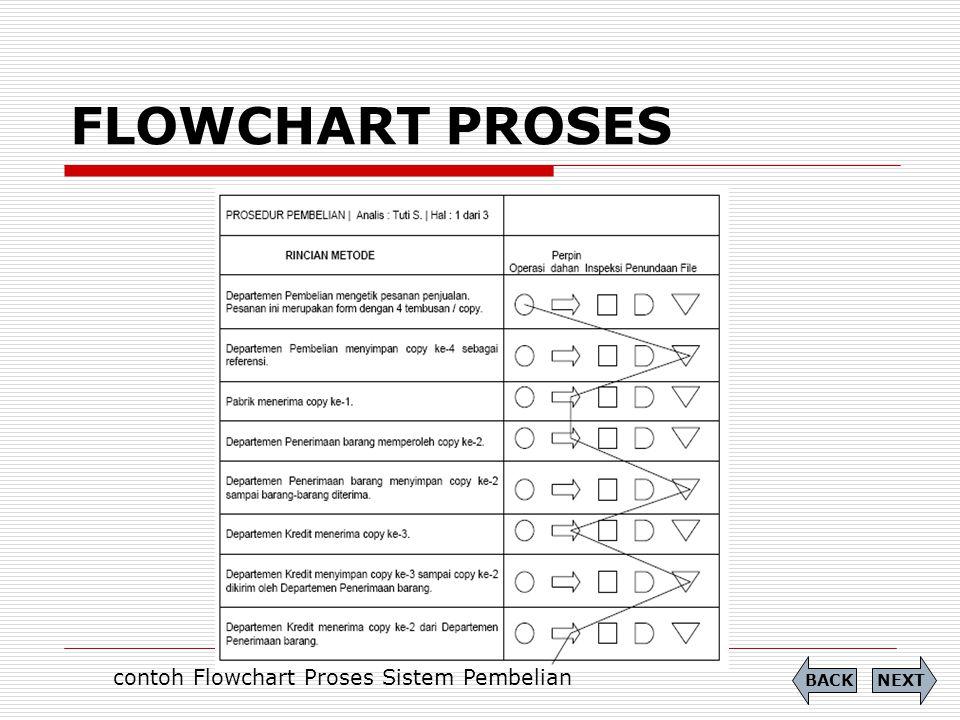 contoh Flowchart Proses Sistem Pembelian
