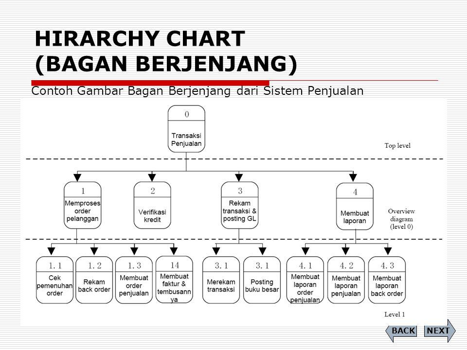 HIRARCHY CHART (BAGAN BERJENJANG)