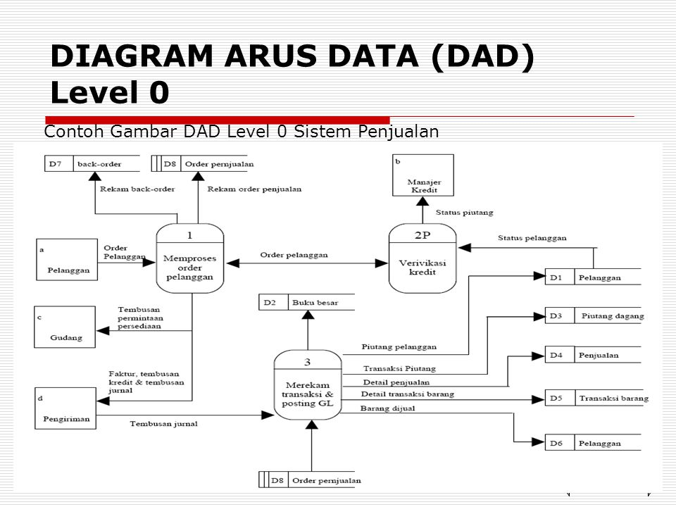 DIAGRAM ARUS DATA (DAD) Level 0
