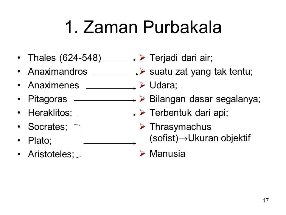 1. Zaman Purbakala Thales (624-548) Anaximandros Anaximenes Pitagoras