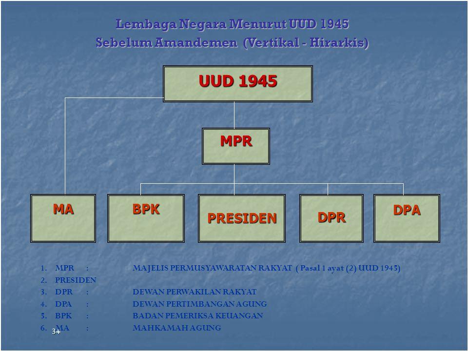 UUD 1945 MPR Lembaga Negara Menurut UUD 1945