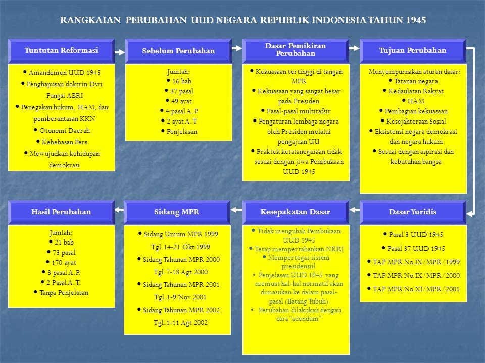 RANGKAIAN PERUBAHAN UUD NEGARA REPUBLIK INDONESIA TAHUN 1945