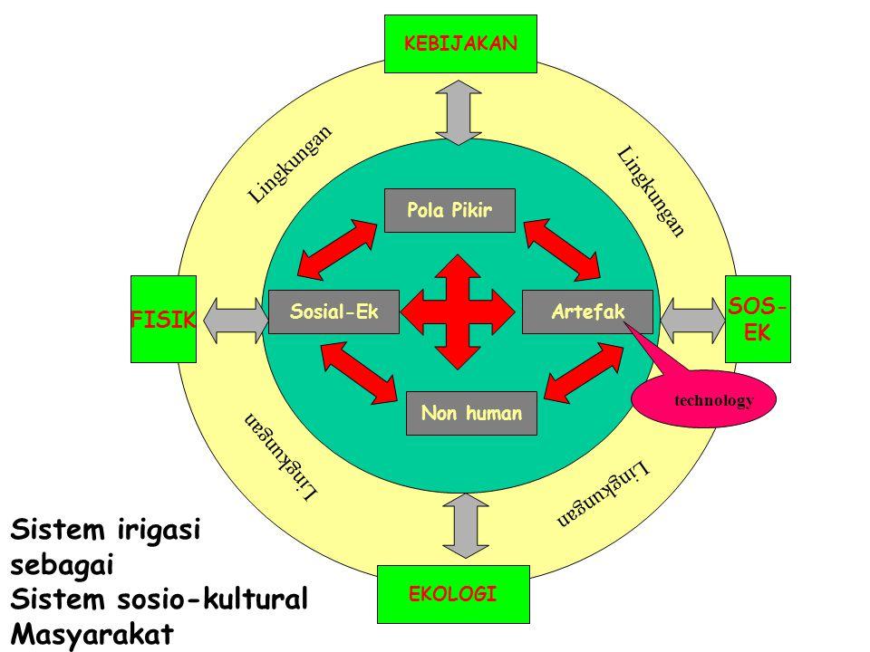 Sistem sosio-kultural Masyarakat