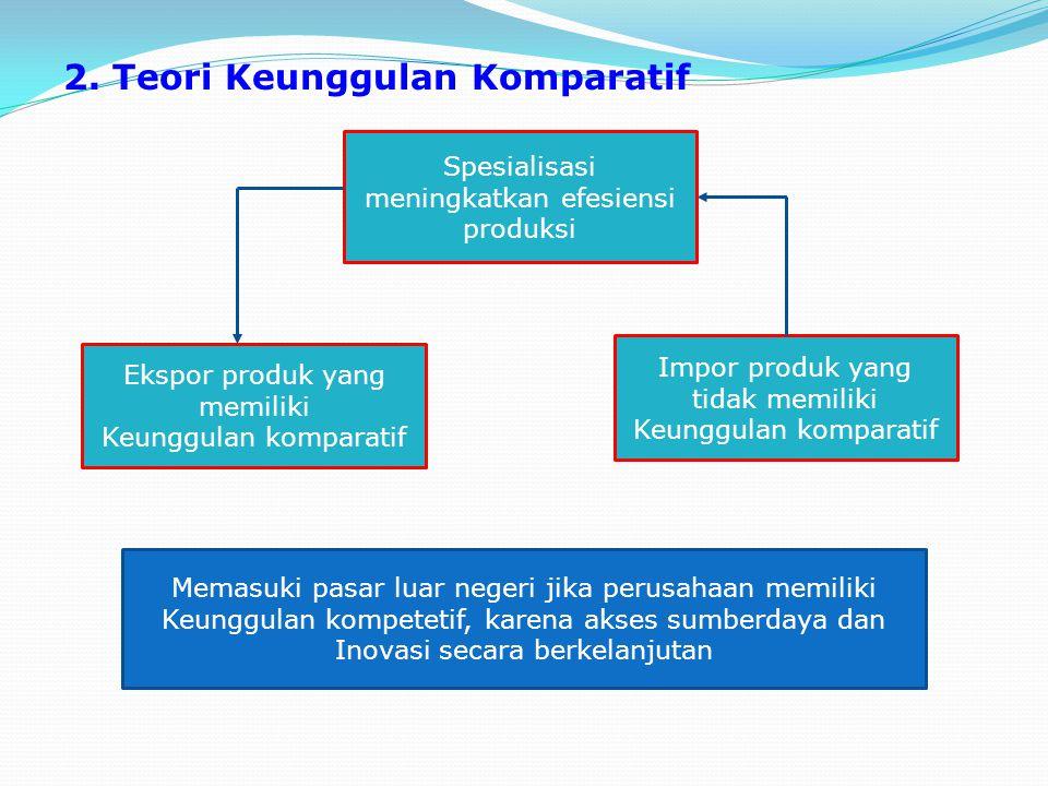 2. Teori Keunggulan Komparatif