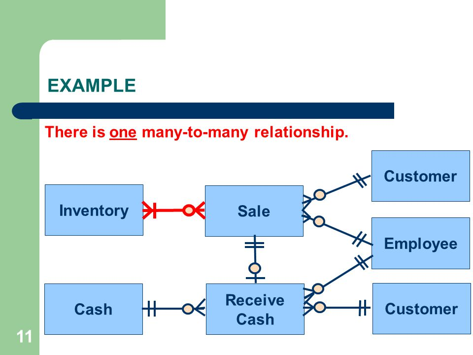 EXAMPLE 11 There is one many-to-many relationship. Customer Inventory