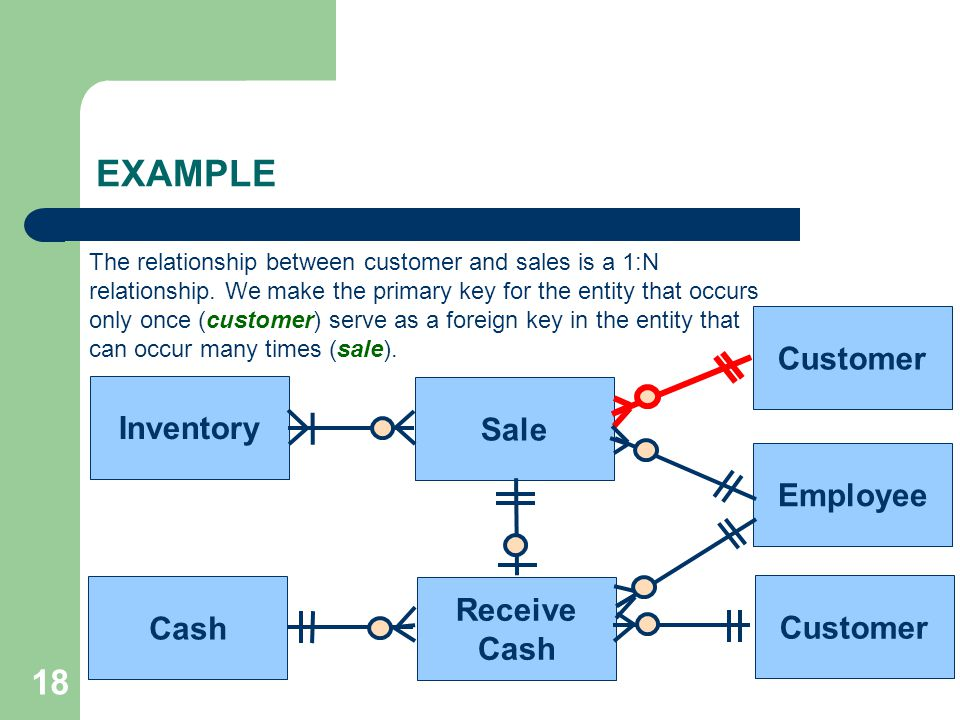 EXAMPLE 18 Customer Inventory Sale Employee Receive Cash Customer Cash