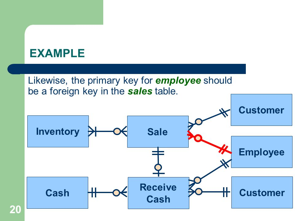 EXAMPLE Likewise, the primary key for employee should be a foreign key in the sales table. Customer.