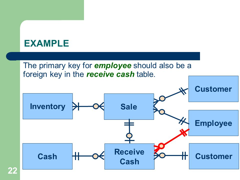 EXAMPLE The primary key for employee should also be a foreign key in the receive cash table. Customer.