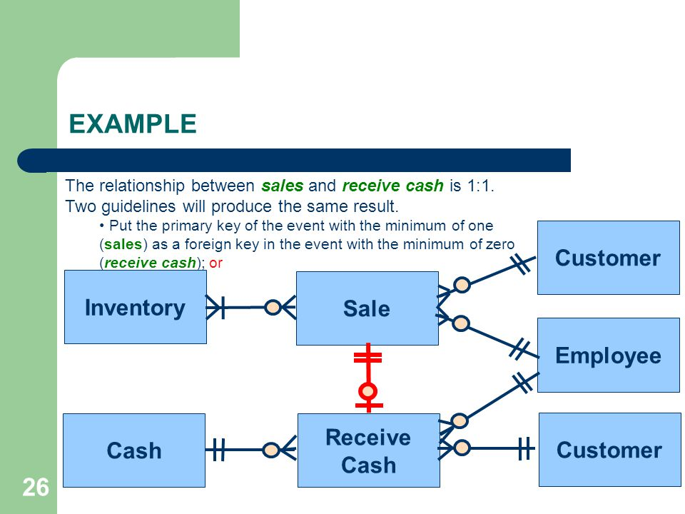 EXAMPLE 26 Customer Inventory Sale Employee Receive Cash Customer Cash