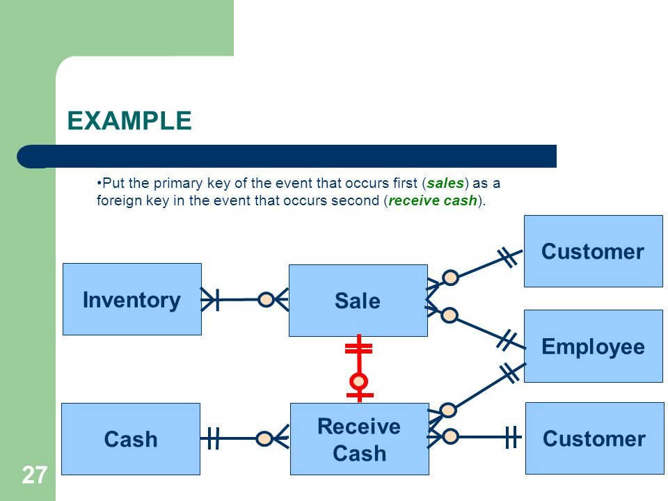 EXAMPLE 27 Customer Inventory Sale Employee Receive Cash Customer Cash