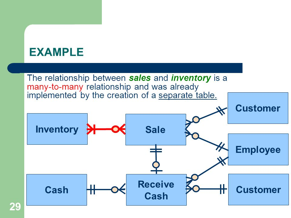 EXAMPLE 29 Customer Inventory Sale Employee Receive Cash Customer Cash