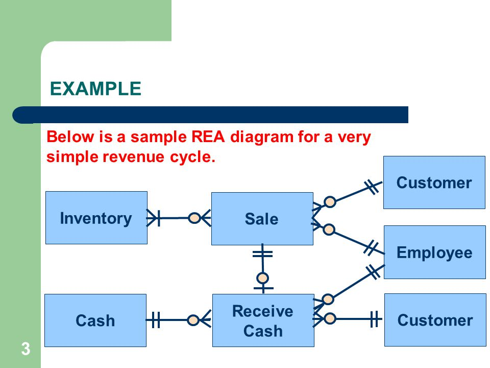 EXAMPLE Below is a sample REA diagram for a very simple revenue cycle. Customer. Inventory. Sale.