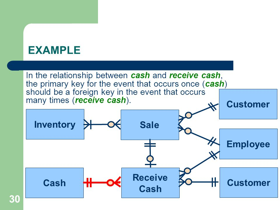 EXAMPLE 30 Customer Inventory Sale Employee Receive Cash Customer Cash