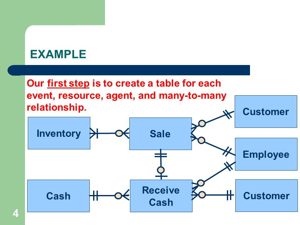 EXAMPLE Our first step is to create a table for each event, resource, agent, and many-to-many relationship.