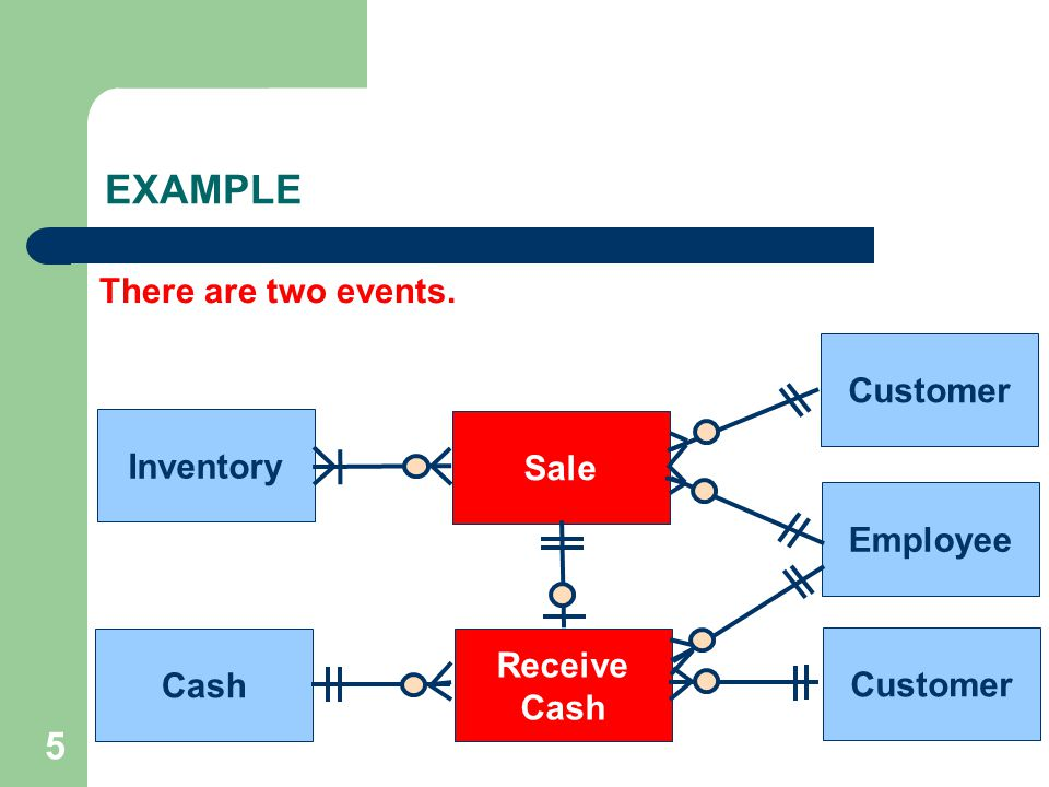 EXAMPLE 5 There are two events. Customer Inventory Sale Employee
