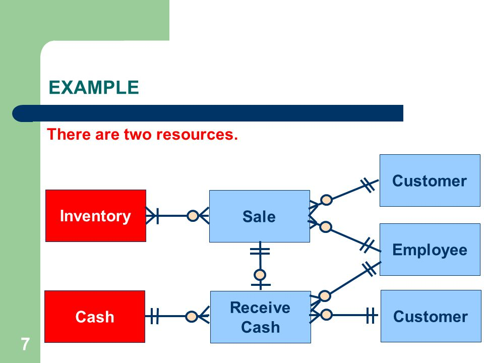 EXAMPLE 7 There are two resources. Customer Inventory Sale Employee