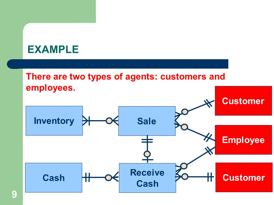 EXAMPLE 9 There are two types of agents: customers and employees.