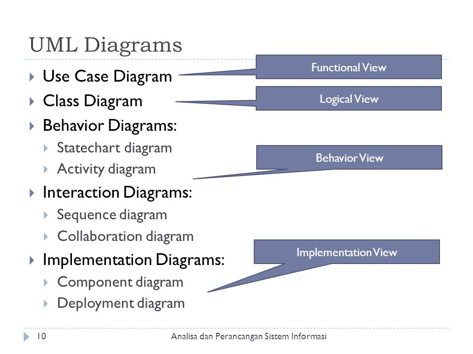 UML Diagrams Use Case Diagram Class Diagram Behavior Diagrams: