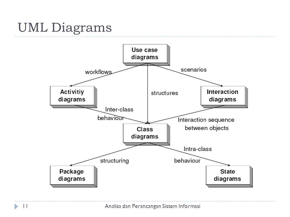 UML Diagrams Analisa dan Perancangan Sistem Informasi